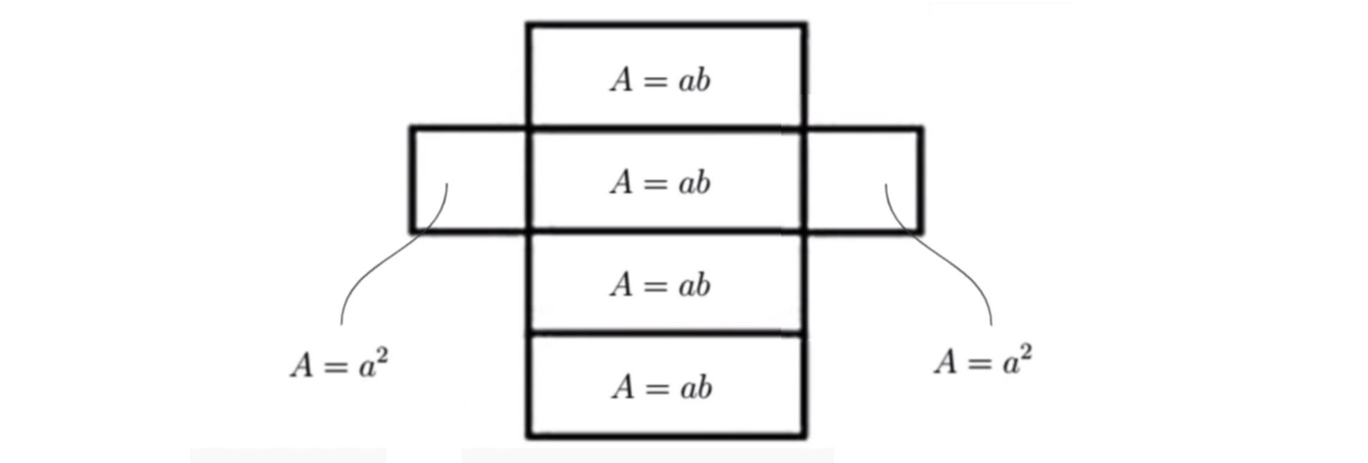 """Esboço planificado da caixa com base e tampa quadradas cuja fórmulas matemáticas da área de """"A"""" maiúsculo igual a """"a"""" minúsculo ao quadrado, e quatro faces retangulares de área """"A"""" maiúsculo igual a """"a"""" minúsculo vezes """"b"""" minúsculo"""