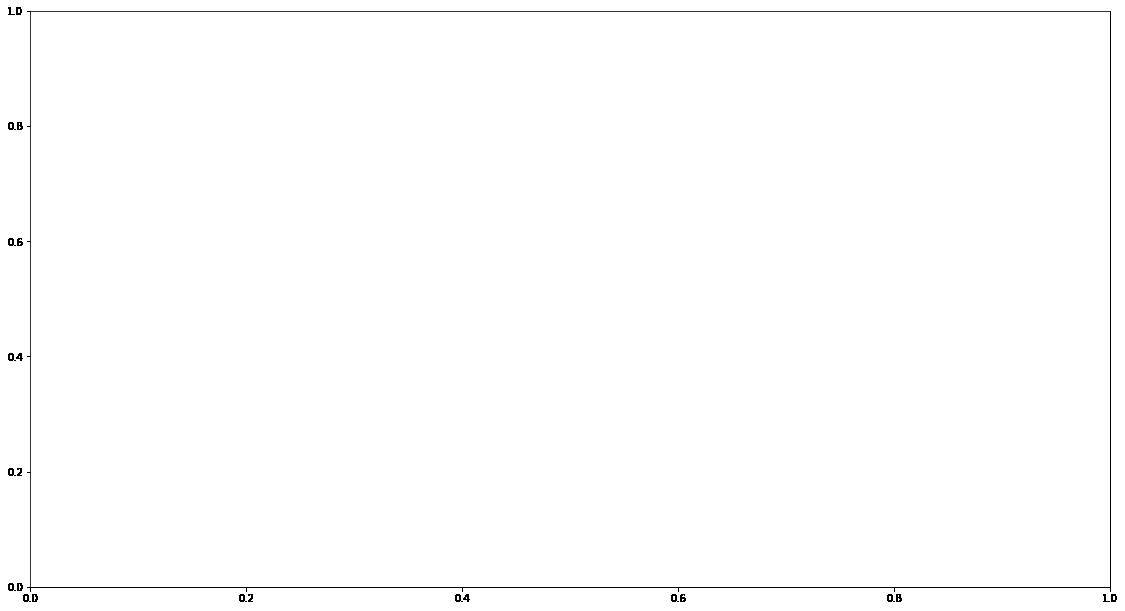 figura contendo os eixos x e y. ambos compreendem a extensão de 0.0 a 1.0, com gradações de 0.2