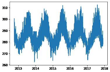 gráfico de série temporal que apresenta a passagem do tempo no eixo x e a variação de temperatura no eixo y. devido ao tamanho do gráfico, as informações estão contidas em um espaço curto, dificultando a leitura e visualização