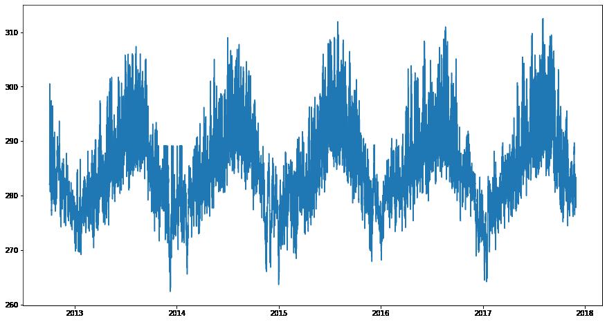 gráfico de série temporal que apresenta a passagem do tempo no eixo x e a variação de temperatura no y. com a alteração nas dimensões, é possível verificar que a temperatura oscila ao longo dos anos, registrando temperaturas mais altas nos meados de um ano (no que deve compreender os meses entre maio junho e agosto) e mais baixas próximo ao ano novo (novembro a janeiro)