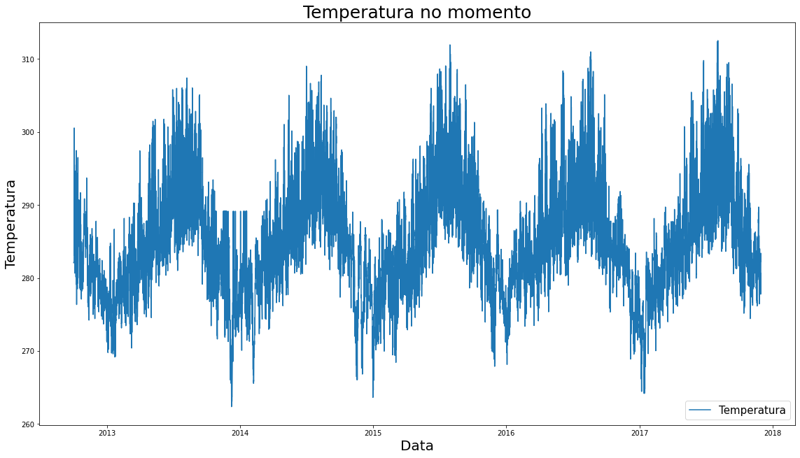 """gráfico """"temperatura no tempo"""". no canto inferior direito do gráfico, uma caixa indica que o traço em azul é referente à """"temperatura"""""""