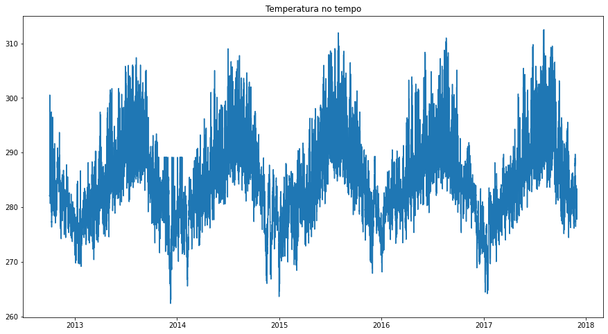 """mesmo gráfico, agora intitulado """"temperatura no tempo"""""""