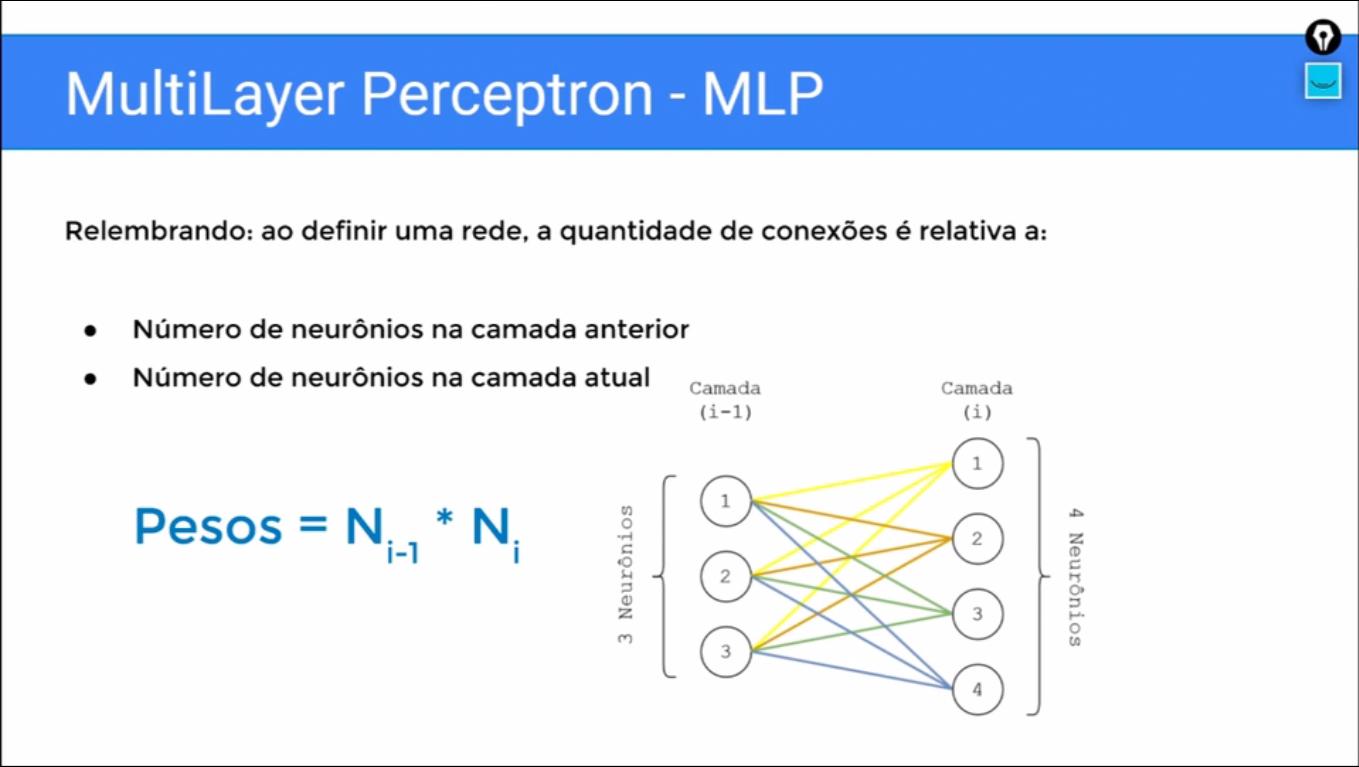 """Imagem com título """"MultiLayer Perceptron - MLP"""" com o texto """"Relembrando: ao definir uma rede, a quantidade de conexões é relativa a:"""" seguido dos itens """"Número de neurônios na camada anterior"""" e """"Número de neurônios na camada atual"""". Abaixo, há a fórmula """"Pesos"""" igual a """"N"""" no índice """"i"""" menos um vezes """"N"""" no índice """"i"""". Ao lado, há três círculos numerados de um a três em sequência vertical representando os neurônios da camada """"i-1"""", todos ligados por linhas a outros quatro círculos ao lado numerados de um a quatro representando os neurônios da camada """"i""""."""