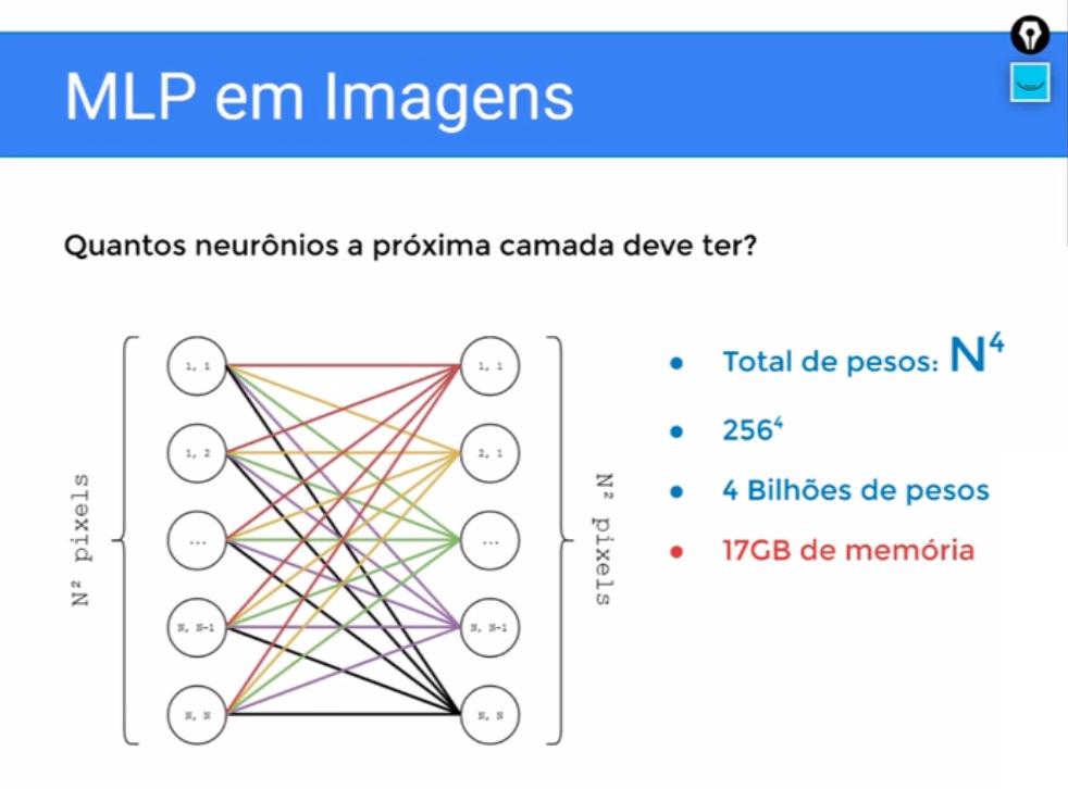 """Imagem com título """"MLP em Imagens"""" com o texto """"Quantos neurônios a próxima camada deve ter?"""" Abaixo, há cinco círculos numerados de um vírgula um a """"n"""" vírgula """"n"""", sendo o do meio com reticências dentro, em sequência vertical representando o número de pixels, todos ligados por linhas coloridas a outros cinco círculos iguais ao lado representando o número de pixels. Ao lado deste esquema, há os itens """"Total de pesos: N elevado a quatro"""", """"256 elevado a quatro"""", """"4 bilhões de pesos"""" e por fim """"17GB de memória""""."""