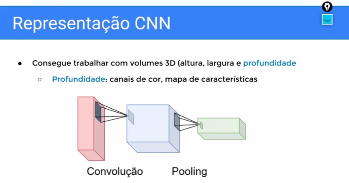 """Imagem com título """"representação CNN"""" com o texto """"Consegue trabalhar com volumes 3D (altura, largura e profundidade)"""" seguido do item """"Profundidade: canais de cor, mapa de características"""". Abaixo, há um retângulo em perspectiva e em posição vertical, o qual projeta uma pequena área para um cubo em seguida, que por sua vez projeta uma pequena área para outro retângulo menor em perspectiva e posição horizontal. Abaixo das figuras, há as legendas de """"convolução"""" e """"pooling""""."""