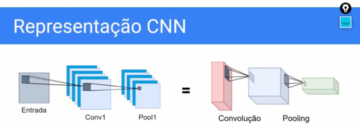 """Imagem com título """"representação CNN"""". Abaixo, há um quadrado chamado """"Entrada"""" com uma pequena área quadrada projetada para outro quadrado chamado """"conv1"""" sobreposto a uma sequência de outros, o qual por sua vez projeta uma área quadrada menor para outra sequência de quadrados sobrepostos chamados """"Pool 1"""". Em seguida, há um sinal de igualdade seguido de um retângulo em perspectiva e em posição vertical, o qual projeta uma pequena área para um cubo em seguida, que por sua vez projeta uma pequena área para outro retângulo menor em perspectiva e posição horizontal. Abaixo destas últimas figuras, há as legendas de """"convolução"""" e """"pooling""""."""