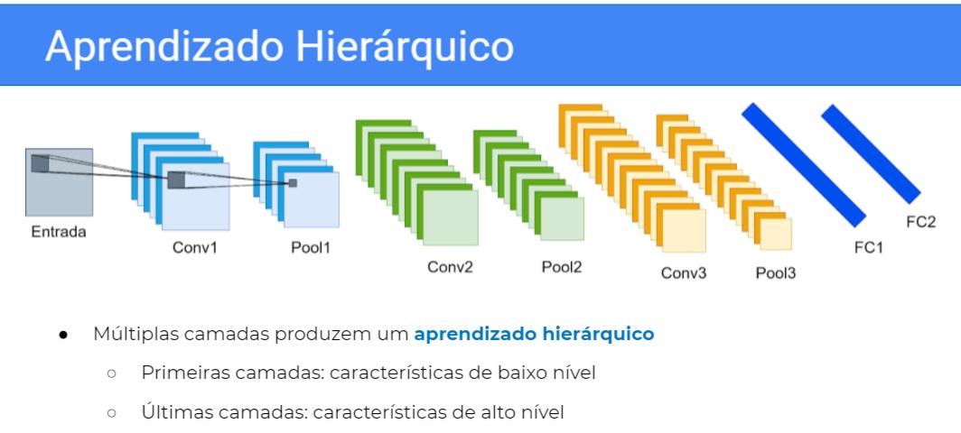 """Imagem com título """"Aprendizado Hierárquico"""". Abaixo, há um quadrado chamado """"Entrada"""" com uma pequena área quadrada projetada para outro quadrado chamado """"conv1"""" sobreposto a uma sequência de outros, o qual por sua vez projeta uma área quadrada menor para outra sequência de quadrados sobrepostos chamados """"Pool 1"""". Em seguida, há duas sequências de doze quadrados sobrepostos cada chamados """"Conv2"""" e """"Pool2"""". Ao lado, há duas sequências de dezoito quadrados sobrepostos chamados """"Conv3"""" e """"Pool3"""". Por fim, há duas barras inclinadas chamadas """"FC1"""" e """"FC2"""". Abaixo, há o texto """"Múltiplas camadas produzem um aprendizado hierárquico"""" com uma lista de dois itens, """"Primeiras camadas: características de baixo nível"""" e """"últimas camadas: características de alto nível""""."""
