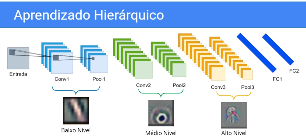 """Mesma imagem anterior. Os quadrados de """"Conv1 e """"Pool 1"""" possuem uma chave que indica para uma imagem de pouca definição, chamada """"Baixo nível"""". Os quadrados """"Conv2"""" e """"Pool2"""" possuem uma chave que indicam para uma imagem com uma definição melhor chamada """"Médio Nível"""". Por fim, os quadrados """"Conv3"""" e """"Pool3"""" possuel uma chave indicando para uma imagem de boa definição, chamada """"Alto nível""""."""